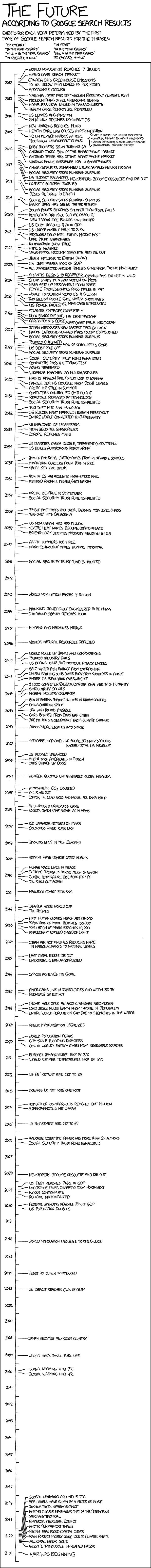 future_timeline