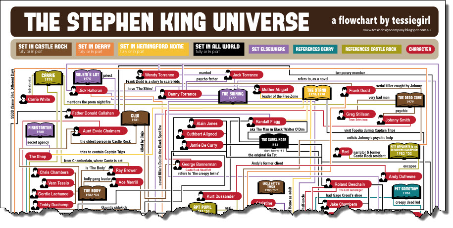 Stephen King Flowchart v2