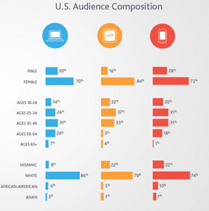 Pinterest Audience Composition