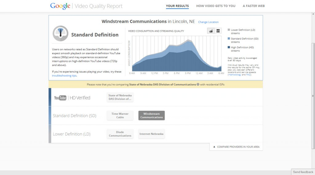 Google Video Quality Report - Windstream
