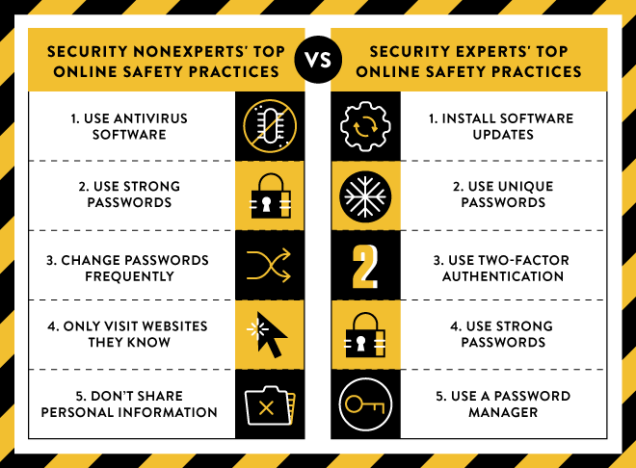 Experts vs. non-experts security