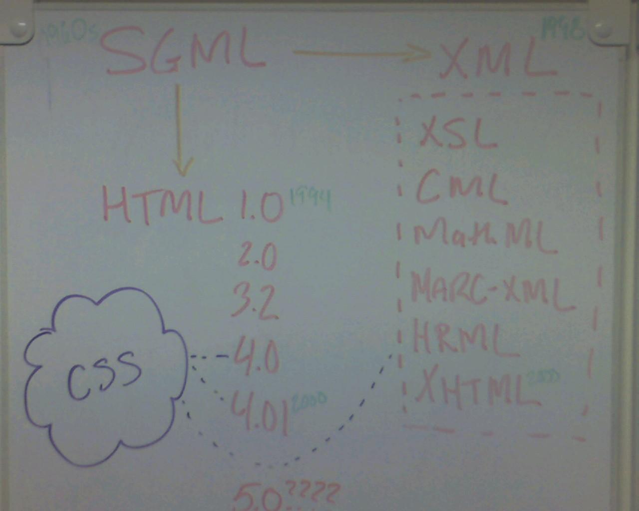 Explaining Markup in 2007