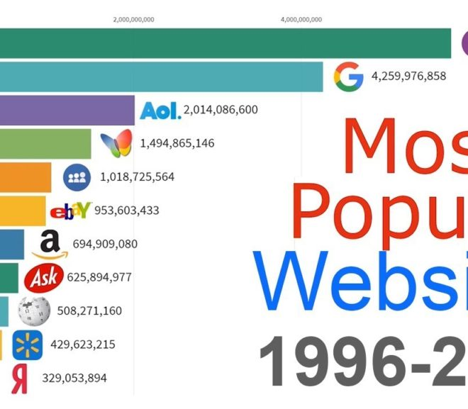 Friday Video: Most Popular Websites 1996 – 2019